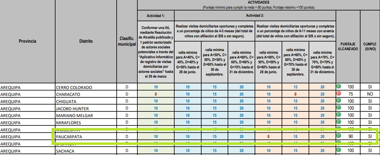 """Paucarpata cumplió satisfactoriamente la Meta 4 """"Reducción de la Anemia """" correspondiente al año 2019"""