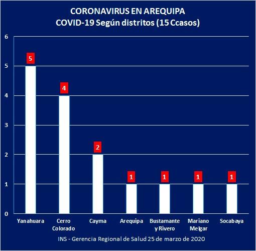 PAUCARPATA LIBRE DE CORONAVIRUS